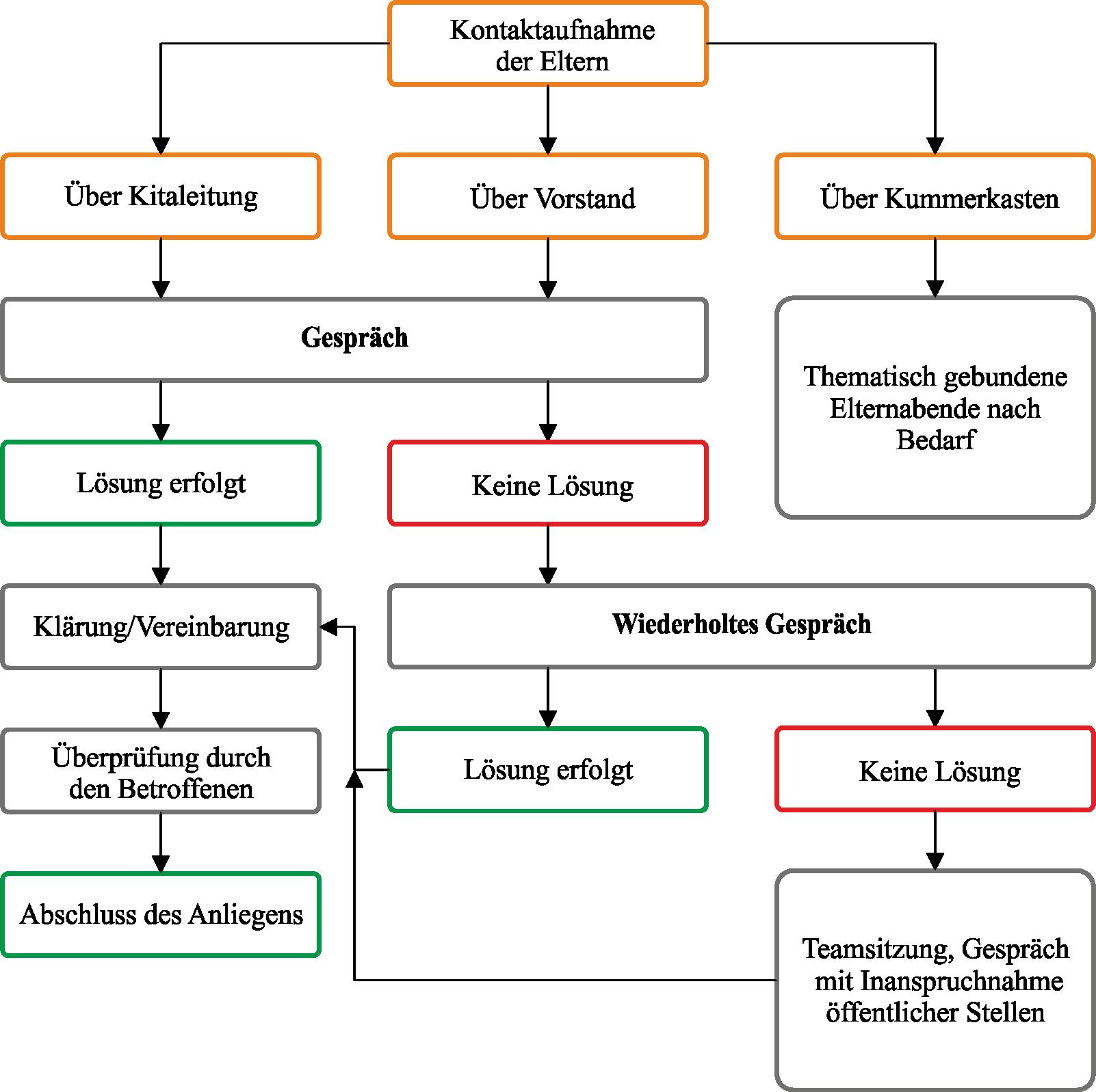 kind-und-demokratie-diagramm-02